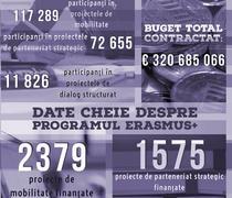 proiecte finantate prin Erasmus