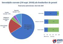Investitiile fondurilor de pensii