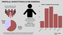 PROFILUL INVESTITORULUI DIN ROMÂNIA