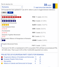 grafic alegeri PE