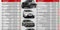 Top brand-uri auto si modele in 2018