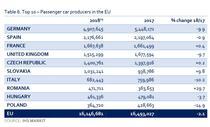 Topul tarilor producatoare de autoturisme in UE pe 2018