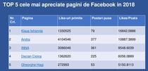 Top 5 cele mai populare pagini de Facebook romanesti in 2018