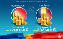 PIB Romania si Portugalia