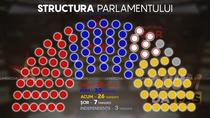 Mandate in Parlamentul de la Chisinau