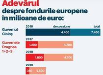Grafic fonduri europene