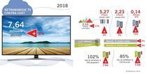Abonati la servicii TV in 2018