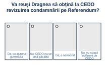Sondaj Dragnea - CEDO