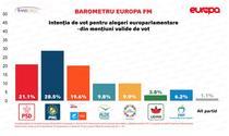 Sondaj Europa FM
