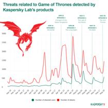Amenintarile legate de Game of Thrones