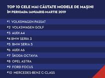 Cele mai cautate modele de masini pe Autovit.ro