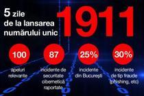 Incidente de securitate cibernetica, raportate la 1911