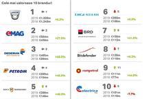 Top 2019 Brand Finance