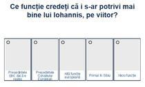 Sondaj - viiorul lui Iohannis