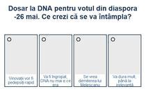 Sondaj DNA - alegeri 26 mai