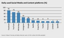 MFB: Utilizatori platforme online