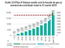 Cati bani au romanii in conturile de Pilon II