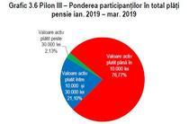 Plati in Pilonul III