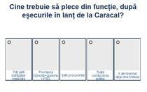 Sondaj - demisii in cazul Caracal