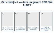 Sondaj guvernare PSD fara ALDE