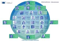 Structura Comisiei Europene propusă de Ursula von der Leyen