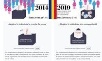 Inscriere vot in strainatate