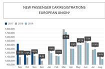 Inmatricularile de masini noi in Europa in ultimul an