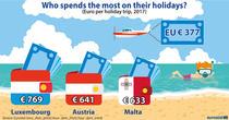 cheltuieli pentru vacanță