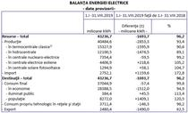 Balanta energiei electrice