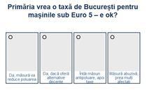 Sondaj Bucuresti Euro 5