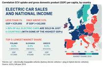Corelatia dintre PIB si cota de piata a masinilor electrice