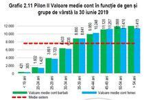 Valoare conturi pilon II