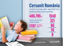 Cersanit Romania