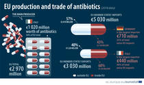 productia de antibiotice in UE