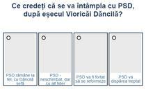 Sondaj PSD dupa alegeri