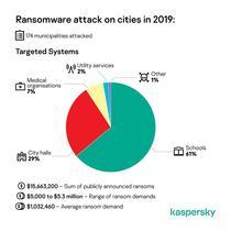 Grafic cu sumele legate de ransomware