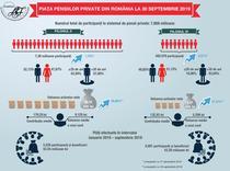 Piata pensiilor private - 30 septembrie 2019