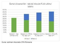 Pilon I vs Pilon II de pensii