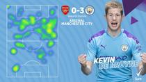 Kevin De Bruyne, omul meciului in Arsenal vs Manchester City