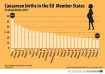 Nasteri prin cezariana - situatia în statele UE