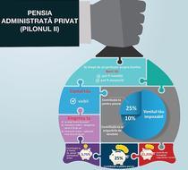 Pensia privata