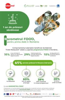 Barometrul FOOD