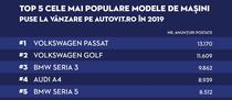 Top cele mai populare masini pe Autovit