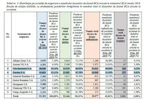 Situatia daunelor RCA platite de Euroins