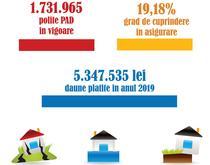 Asigurarea obligatorie a locuintelor in 2019