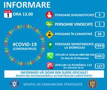 Informare coronavirus