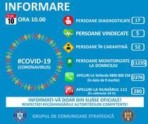 COVID - situatie 10 martie, ora 10.00