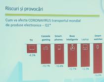 Cum va fi afectat transportul de produse din cauza coronavirusului