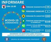 COVID-19, situatie 16 martie ora 10.00