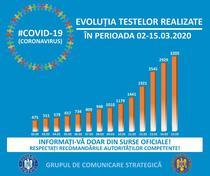 evolutie teste COVID 2-15 martie
